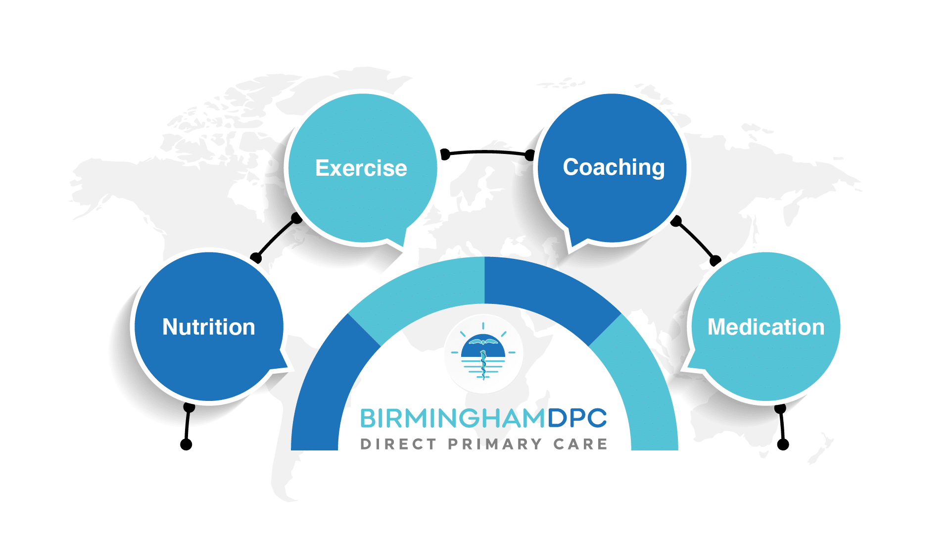 Birmingham DPC: Obesity Management Method